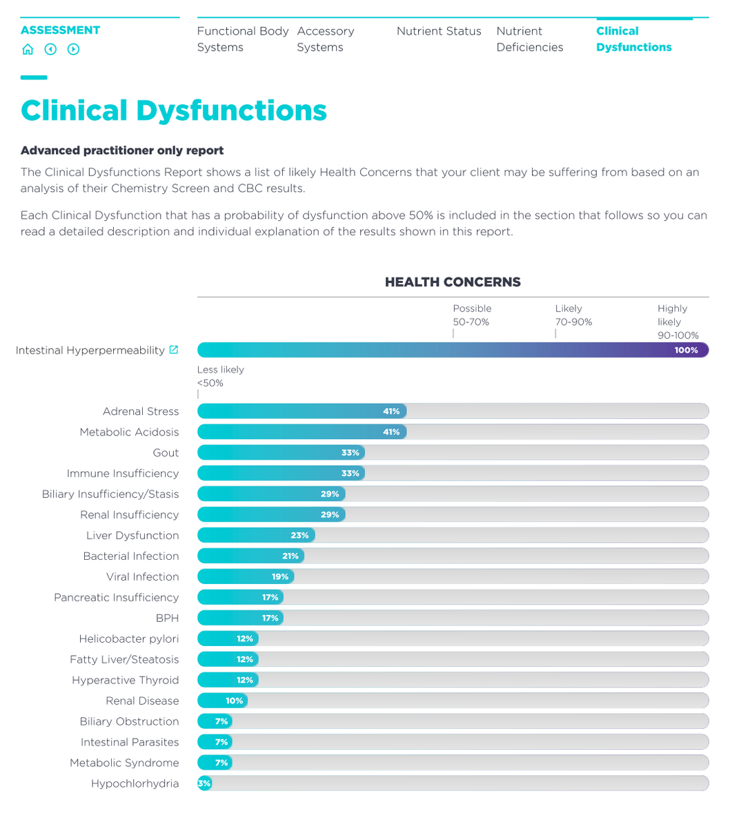 Clinical Dysfunction